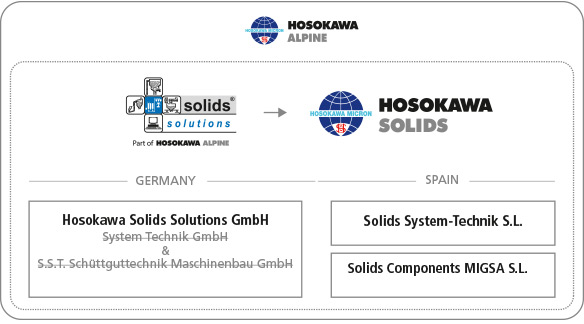 Solids solutions group company structure